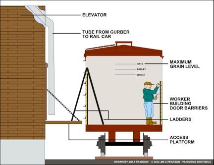 Overhead Door Operation Overhead Wiring Diagram And